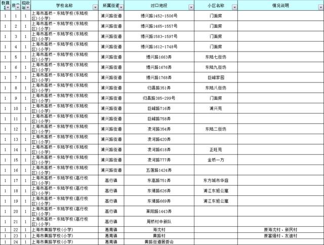 2016幼升小浦东新区公办小学招生划片范围