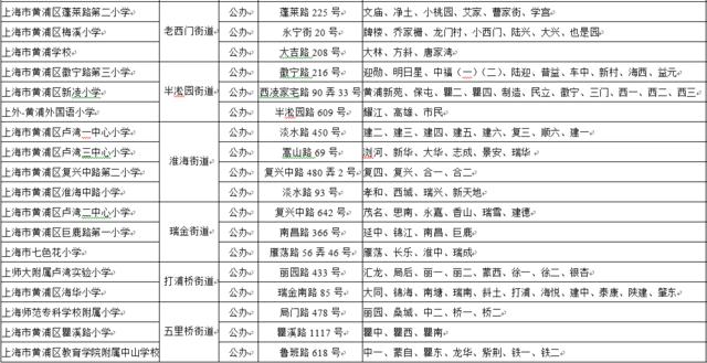 2016年黄浦区公办小学对口地域一览