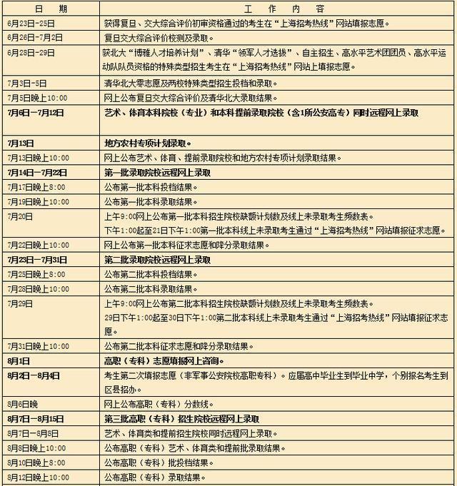 2015年上海市普通高校招生集中录取日程
