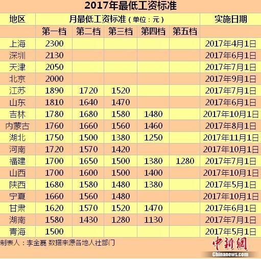 今年已有17地区提高最低工资 上海等4地≥2000元