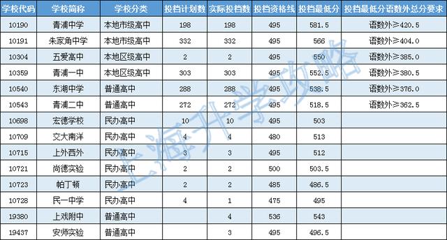 2016年青浦区普通高中投档分数线