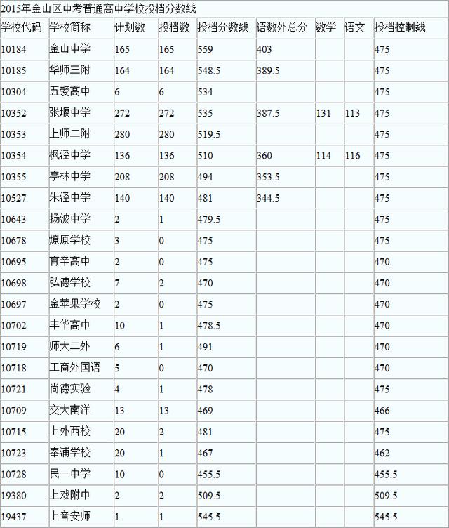 """2015上海中考金山区""""普通高中""""最低投档分数线"""