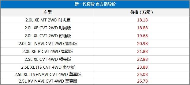 新一代日产奇骏全系导购 推荐2.0 CVT舒适版2WD