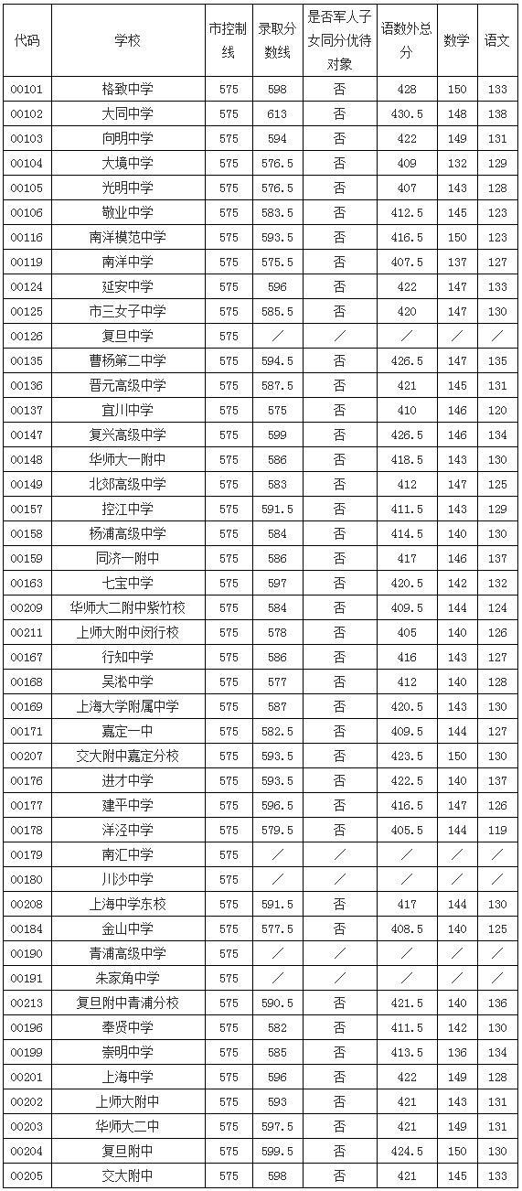 2016年静安区中考零志愿及名额分配投档线