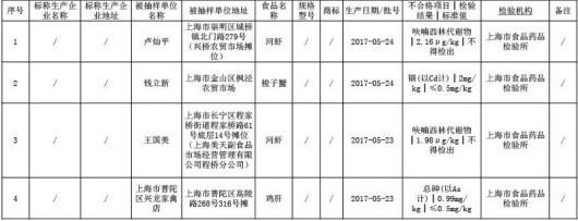 沪抽检438批次食品 梭子蟹、河虾等5批次不合格