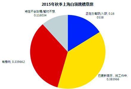 今年上海近两成白领已跳槽 职业发展和薪酬是主因