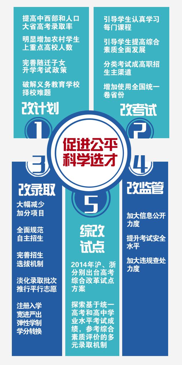 一图看懂考试招生改革五大任务