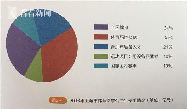 """""""中国体彩上海地区报告""""发布 筹集公益金8.1亿元"""