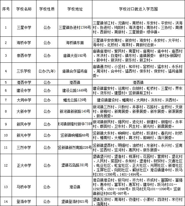 2016小升初崇明县崇明县初中招生划区范围