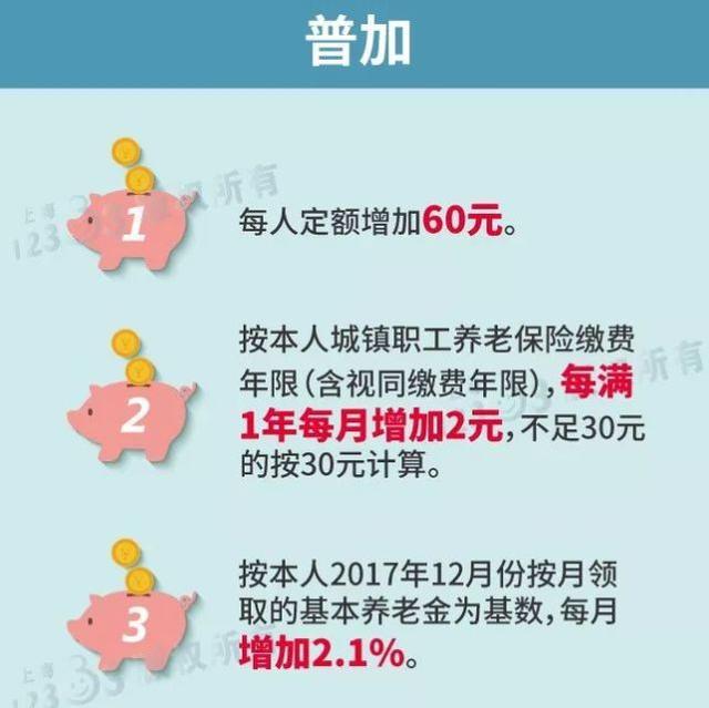 沪提高企业退休和城乡居保人员养老金 5月发放到位