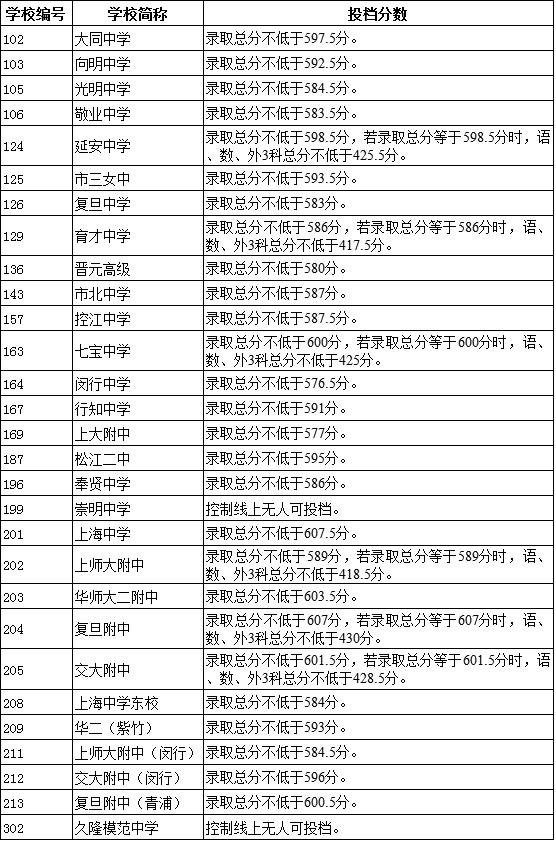 2016年徐汇区中考零志愿及名额分配投档线