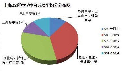28所上海情况中考作文平均分初中成绩的儿童节初中生500字图片