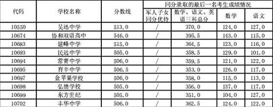2014上海浦东新区中考普通高中最低投档小学古诗词到高中必分数背图片