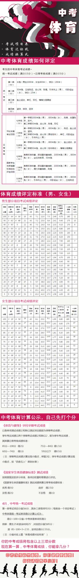 中考体育分数何来?帮你解读上海的中考体育评分标准