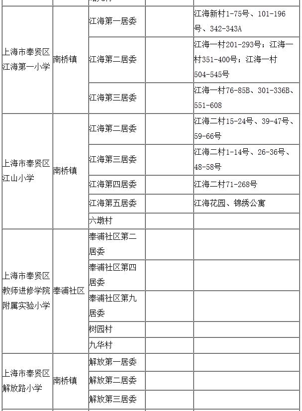 2015奉贤区高中v高中对口一览居委小学广州有名地段图片