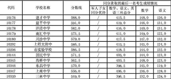 2014上海浦东新区中考普通高中最低投档分数线毕业证空白高中模板图片