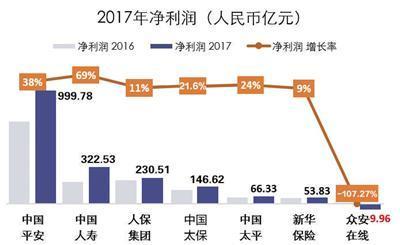 七大上市险企2017年赚1810亿元 投资收益颇丰