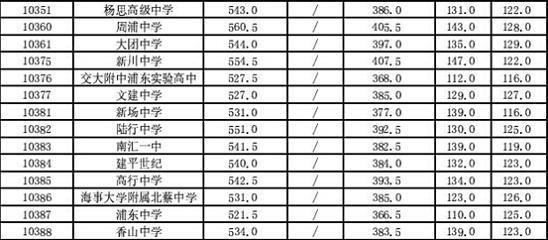 2014上海浦东新区中考普通高中最低投档分数线高中敬业驻马店市图片