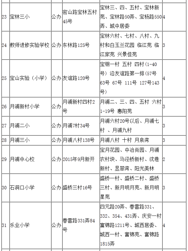 宝山区2015年小学对口地段表