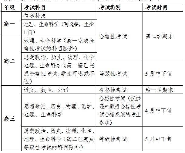 上海市普通高中学业水平考试实施办法(试行)