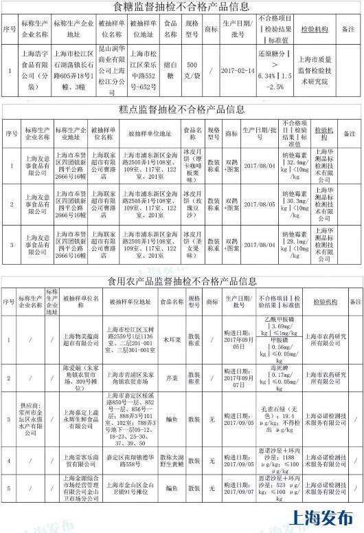 上海抽检708批次蔬果等食品:这9批次不合格