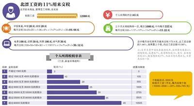 年收入12万在各地意味什么 北京:1万工资月底所剩无几