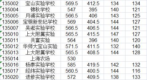 """2015上海中考宝山区""""名额分配志愿""""最低投档分数线"""