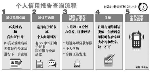 """网上查信用开通上海地区 身份证需要""""31""""开头"""