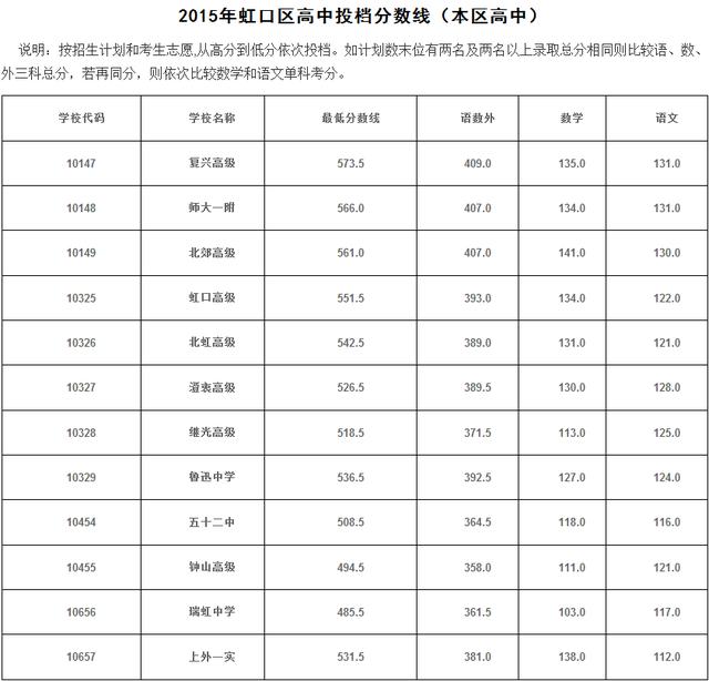 """2015上海中考虹口区""""普通高中""""最低投档分数线"""
