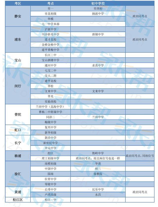 2016年上海市中考各区考点安排整理