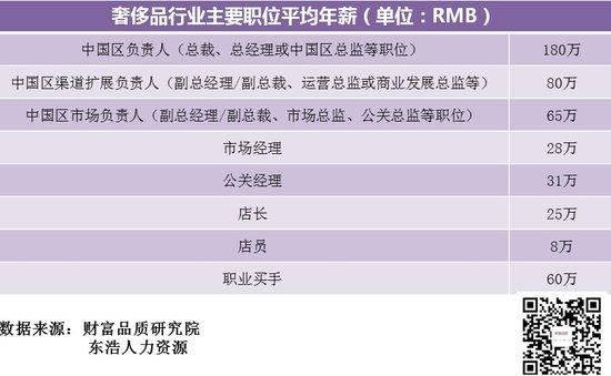 《2013中国奢侈品行业人力资源报告》发布