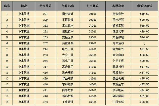 2015年中招中职校提前批各专业录取最低分数线