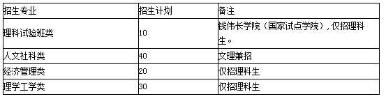 上海大学2015年自主招生简章