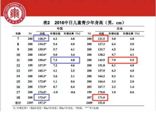 中国学生身高、体重等体格指标 几乎均显著高