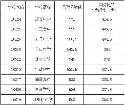 2015上海中考长宁区普通高中最低投档分数线吧致远上海高中图片
