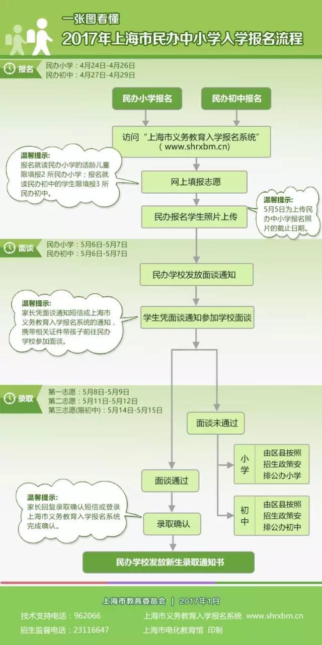 2017上海小学初中报名入学问答 附流程图