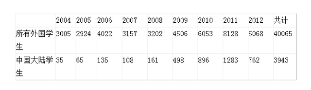 留学十年寒窗苦 近四千中国学生获英国永居
