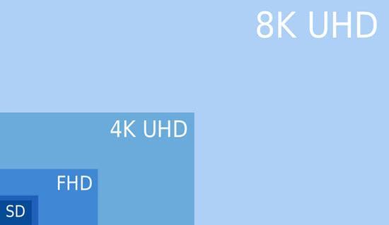 4K电视逐渐普及,8K电视开始进场