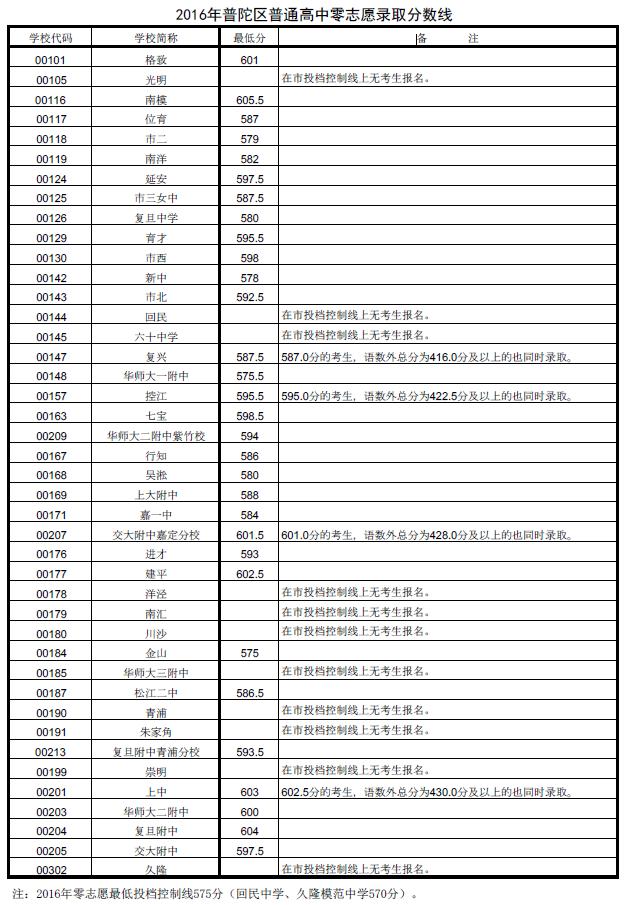 2016年普陀区中考零志愿及名额分配投档线