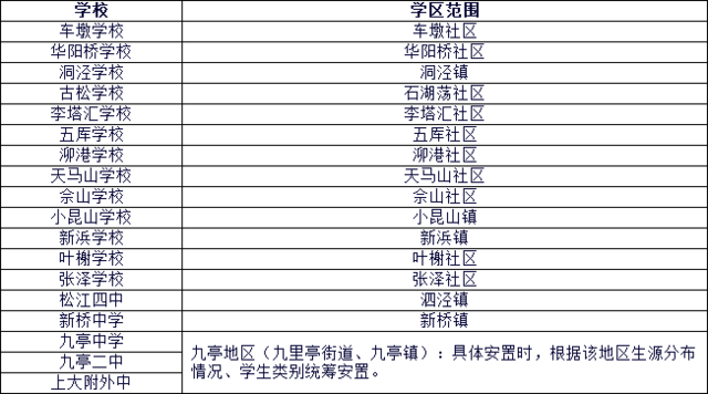 2016年幼升小松江区初中对口范围