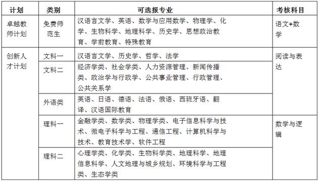 华东师范大学2015年自主选拔录取方案