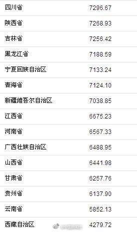 上半年31省份谁花钱最多?上海第一人均近2万