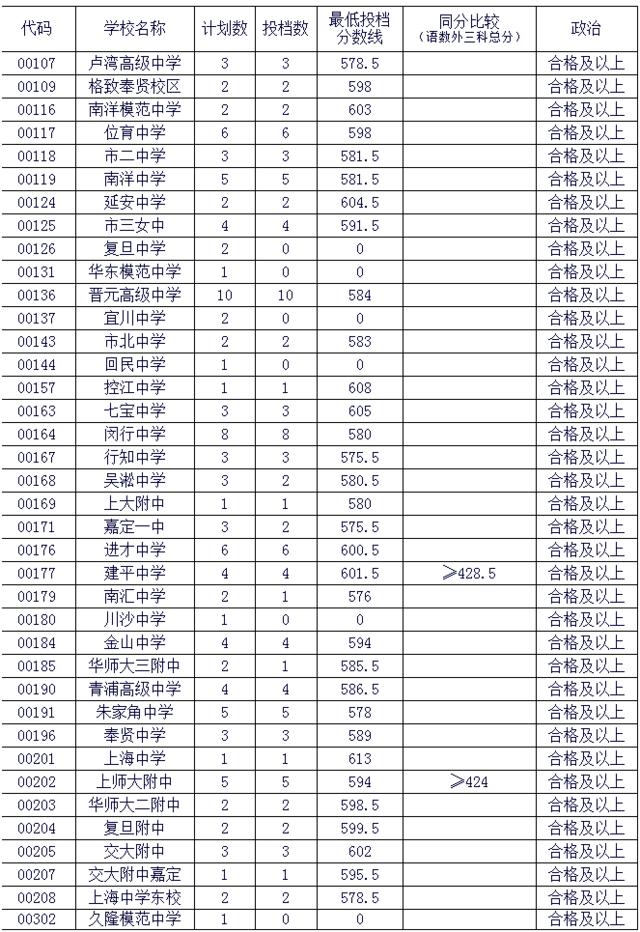2016年松江区中考零志愿及名额分配投档线