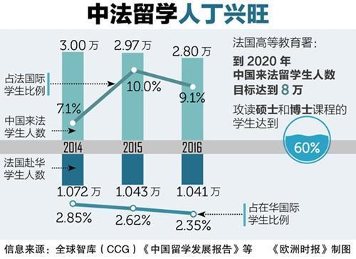 赴法中国留学生增加 能力和努力程度逐渐受到认可