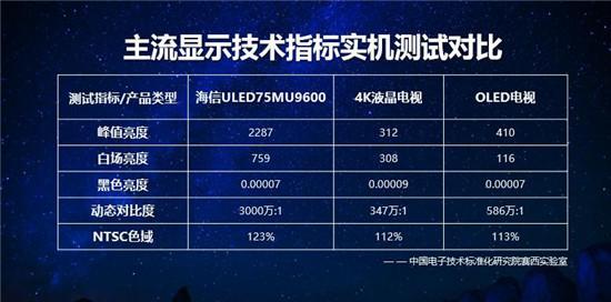 画质旗舰探索未见 海信发布天玑系列ULED超画质电视