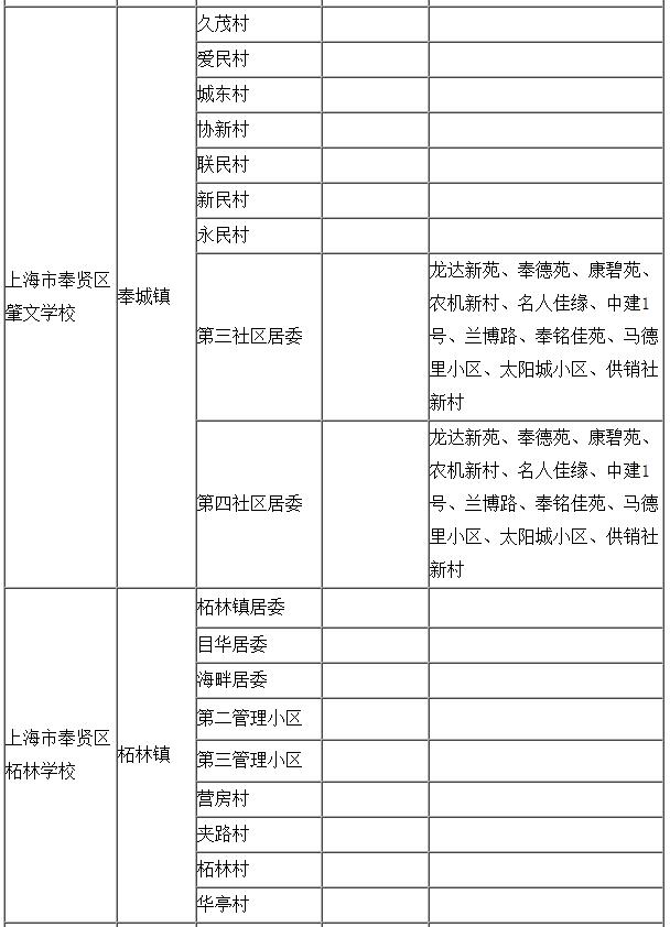 2015奉贤区地段v地段对口高中居委小学北京黄庄一览海淀区图片