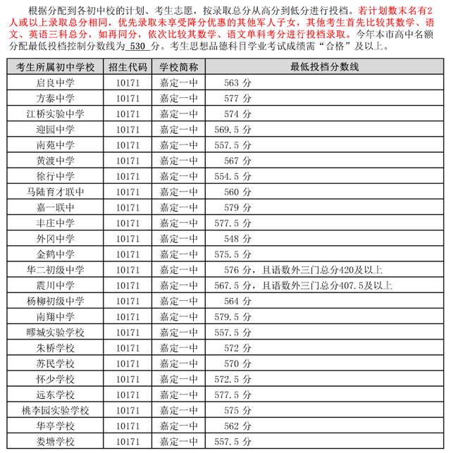 """2015上海中考嘉定区""""名额分配志愿""""最低投档分数线"""