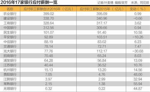 """2016年17家银行""""工资单"""": 招行人均45万夺冠"""