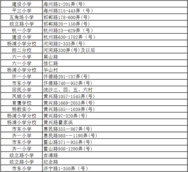 2016年杨浦区公办小学招生划块范围
