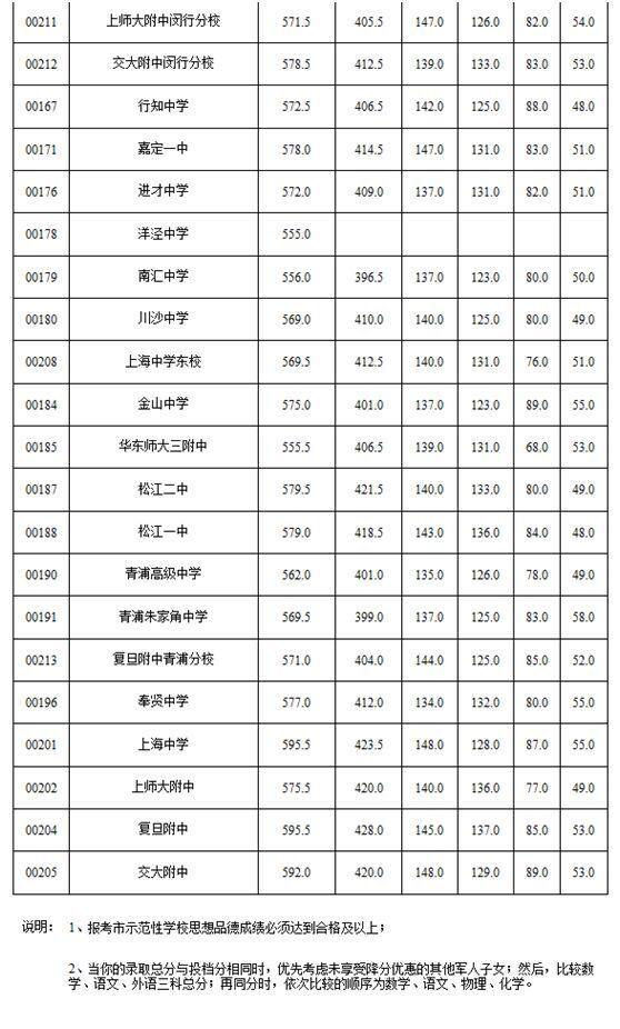 """2015上海中考闵行区""""零志愿""""最低投档分数线"""